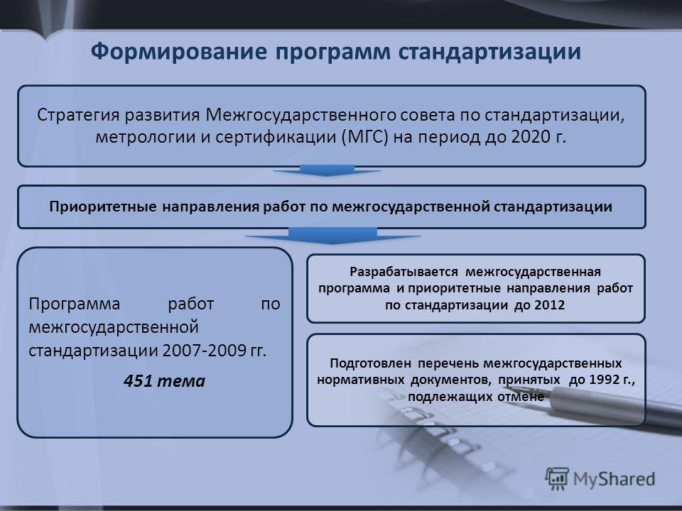 Стратегия развития Межгосударственного совета по стандартизации, метрологии и сертификации (МГС) на период до 2020 г. Приоритетные направления работ по межгосударственной стандартизации Программа работ по межгосударственной стандартизации 2007-2009 г