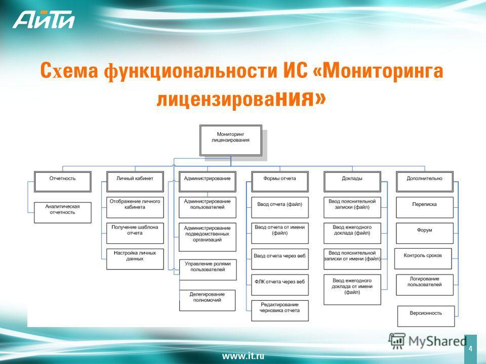 С х ема ф ункциональности ИС «Мониторинга лицензирова ния» 4