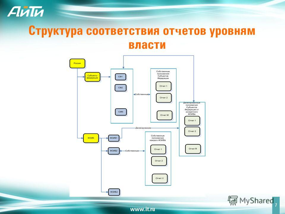 Структура соответствия от ч етов уровням власти 7
