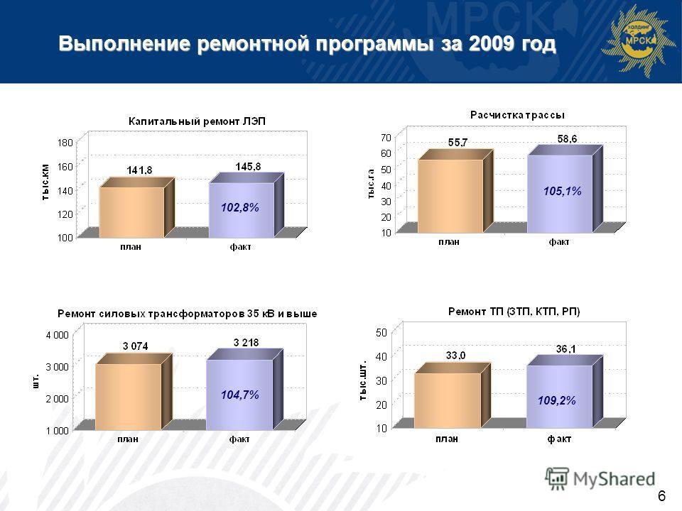 6 Выполнение ремонтной программы за 2009 год 102,8% 105,1% 104,7% 109,2%