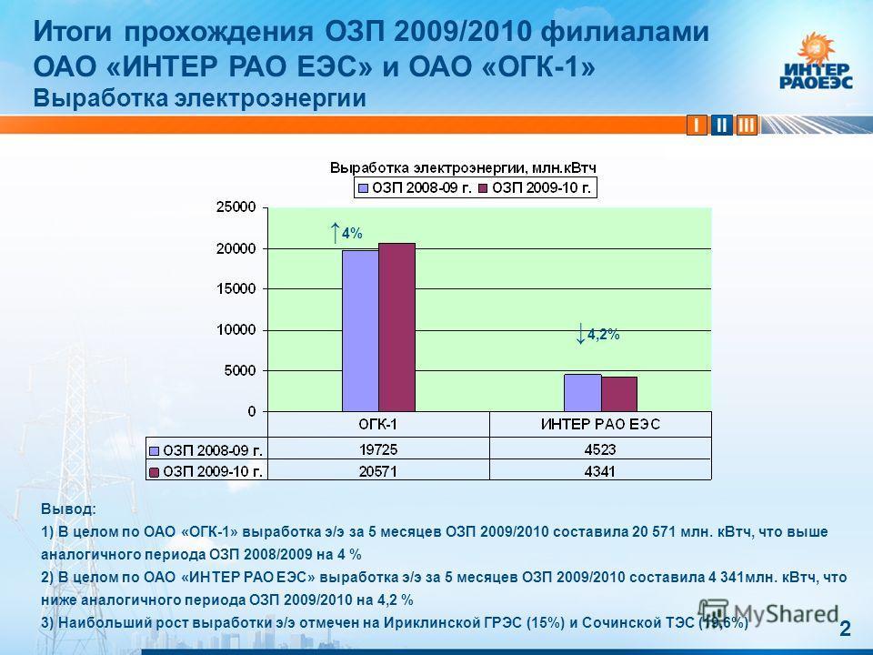IIIIII 2 Вывод: 1) В целом по ОАО «ОГК-1» выработка э/э за 5 месяцев ОЗП 2009/2010 составила 20 571 млн. кВтч, что выше аналогичного периода ОЗП 2008/2009 на 4 % 2) В целом по ОАО «ИНТЕР РАО ЕЭС» выработка э/э за 5 месяцев ОЗП 2009/2010 составила 4 3