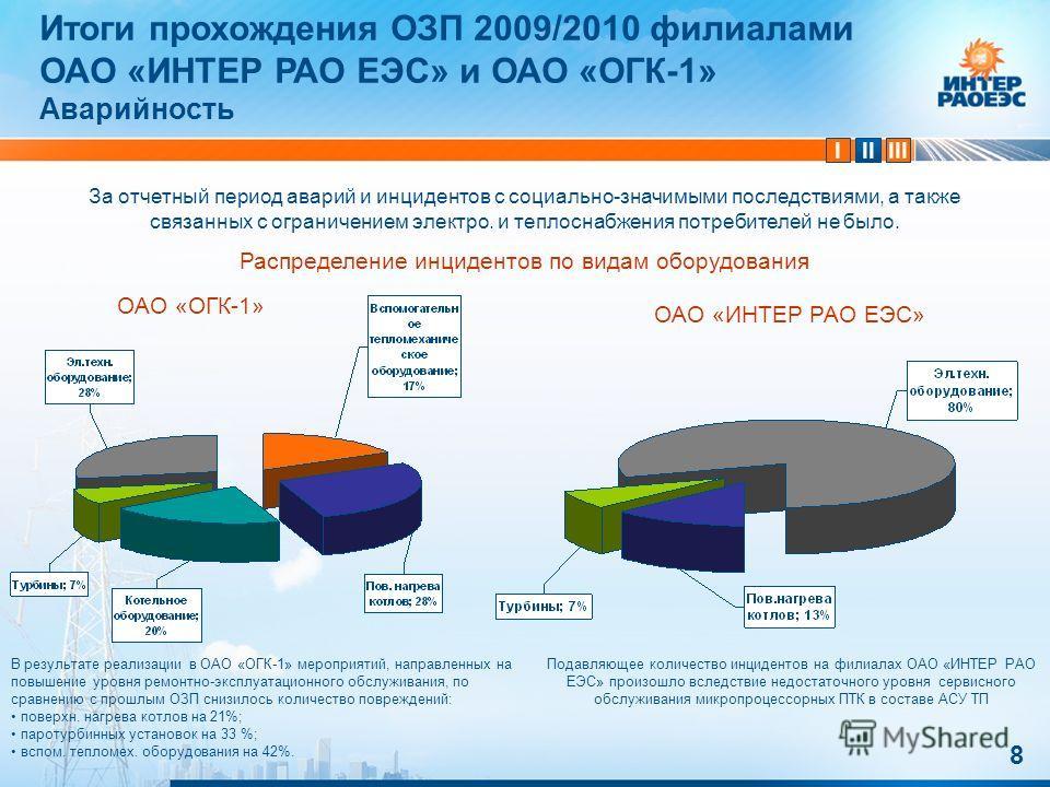 IIIIII 8 Итоги прохождения ОЗП 2009/2010 филиалами ОАО «ИНТЕР РАО ЕЭС» и ОАО «ОГК-1» Аварийность За отчетный период аварий и инцидентов с социально-значимыми последствиями, а также связанных с ограничением электро. и теплоснабжения потребителей не бы