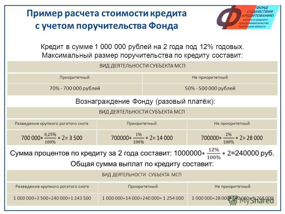 Пример расчета стоимости кредита с учетом поручительства Фонда ВИД ДЕЯТЕЛЬНОСТИ СУБЪЕКТА МСП ПриоритетныйНе приоритетный 70% - 700 000 рублей50% - 500 000 рублей ВИД ДЕЯТЕЛЬНОСТИ СУБЪЕКТА МСП Разведение крупного рогатого скотаПриоритетныйНе приоритет