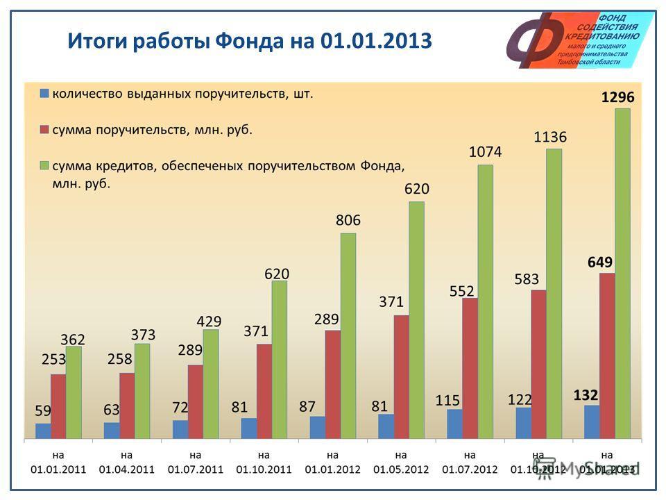Итоги работы Фонда на 01.01.2013