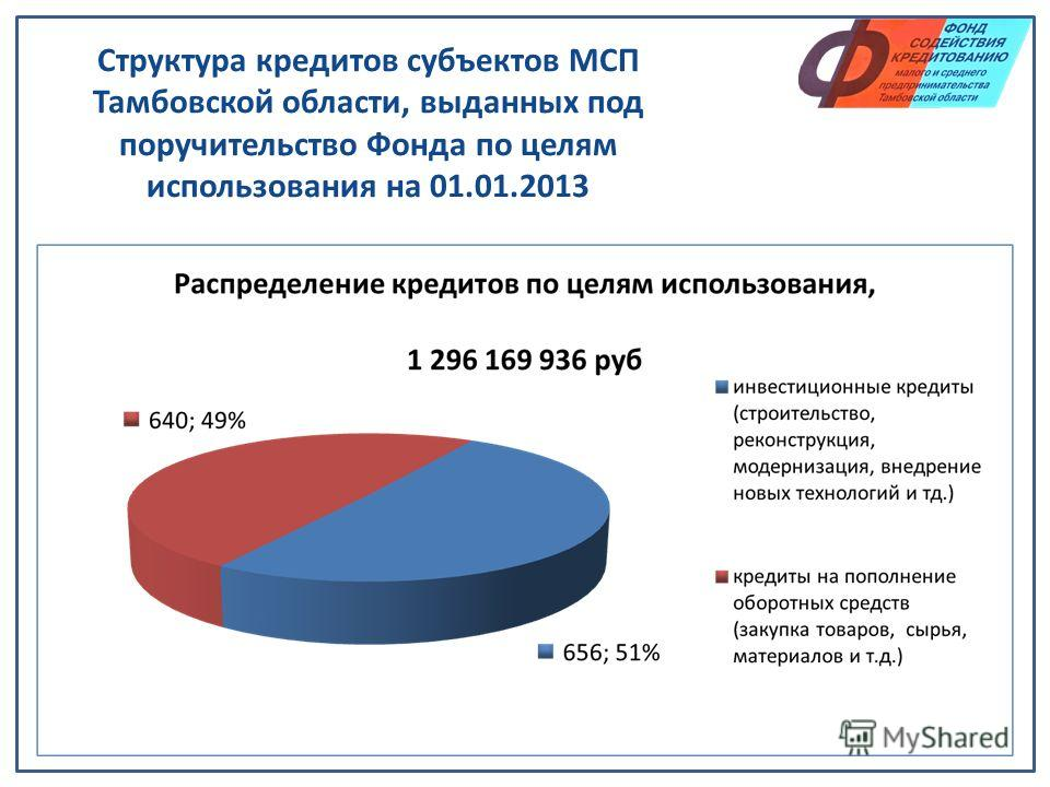 Структура кредитов субъектов МСП Тамбовской области, выданных под поручительство Фонда по целям использования на 01.01.2013