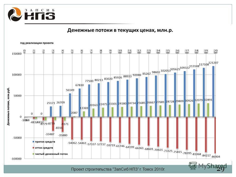Проект строительства ЗапСиб НПЗ г. Томск 2010г. 29