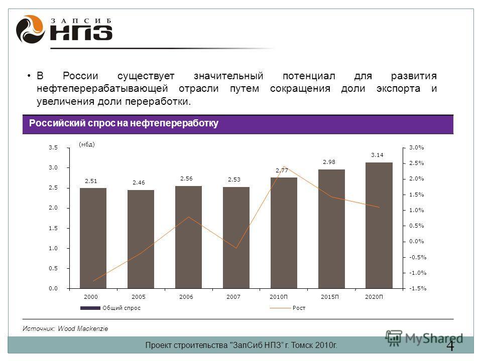 Российский спрос на нефтепереработку Источник: Wood Mackenzie 2.51 2.46 2.56 2.53 2.98 3.14 2.77 0.0 0.5 1.0 1.5 2.0 2.5 3.0 3.5 20002005200620072010П2015П2020П (мбд) -1.5% -1.0% -0.5% 0.0% 0.5% 1.0% 1.5% 2.0% 2.5% 3.0% Общий спросРост Проект строите