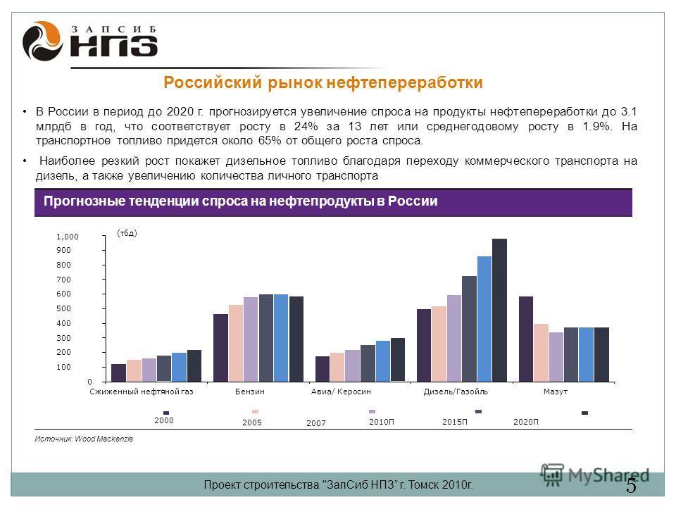 Российский рынок нефтепереработки Прогнозные тенденции спроса на нефтепродукты в России Источник: Wood Mackenzie 0 100 200 300 400 500 600 700 800 900 1,000 Сжиженный нефтяной газБензинАвиа/ КеросинДизель/ГазойльМазут (тбд) 2000 2005 2007 2010П2015П2
