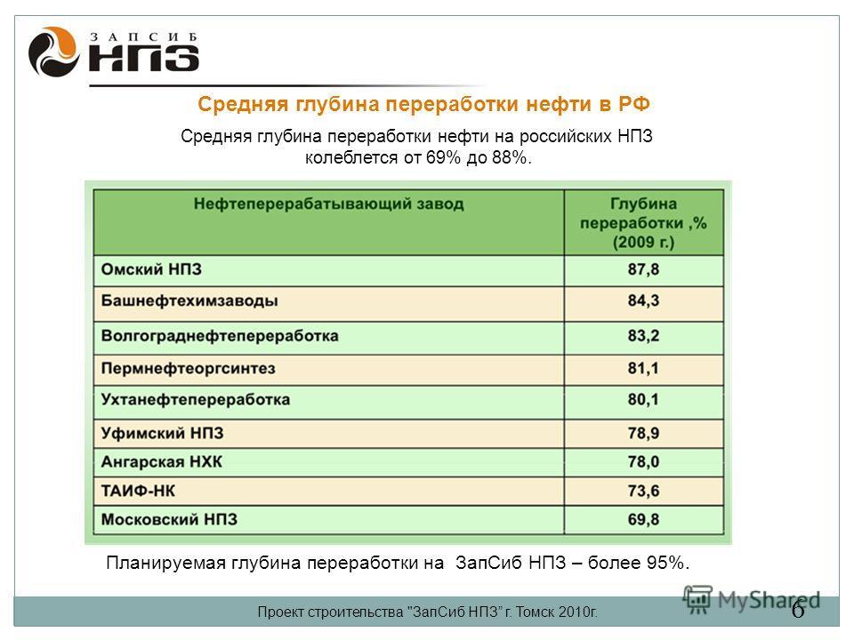 Средняя глубина переработки нефти в РФ Проект строительства ЗапСиб НПЗ г. Томск 2010г. Средняя глубина переработки нефти на российских НПЗ колеблется от 69% до 88%. Планируемая глубина переработки на ЗапСиб НПЗ – более 95%. 6