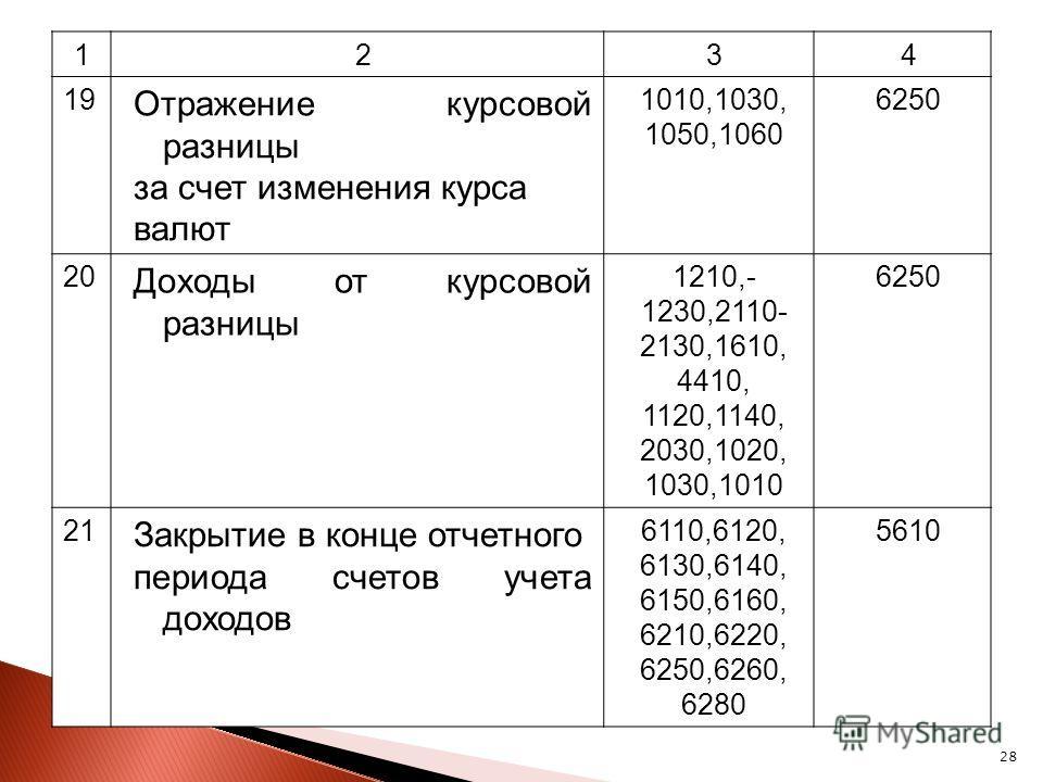 28 1234 19 Отражение курсовой разницы за счет изменения курса валют 1010,1030, 1050,1060 6250 20 Доходы от курсовой разницы 1210,- 1230,2110- 2130,1610, 4410, 1120,1140, 2030,1020, 1030,1010 6250 21 Закрытие в конце отчетного периода счетов учета дох