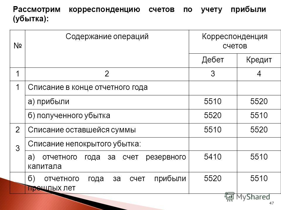 47 Рассмотрим корреспонденцию счетов по учету прибыли (убытка): Содержание операцийКорреспонденция счетов ДебетКредит 1234 1Списание в конце отчетного года а) прибыли55105520 б) полученного убытка55205510 2323 Списание оставшейся суммы55105520 Списан