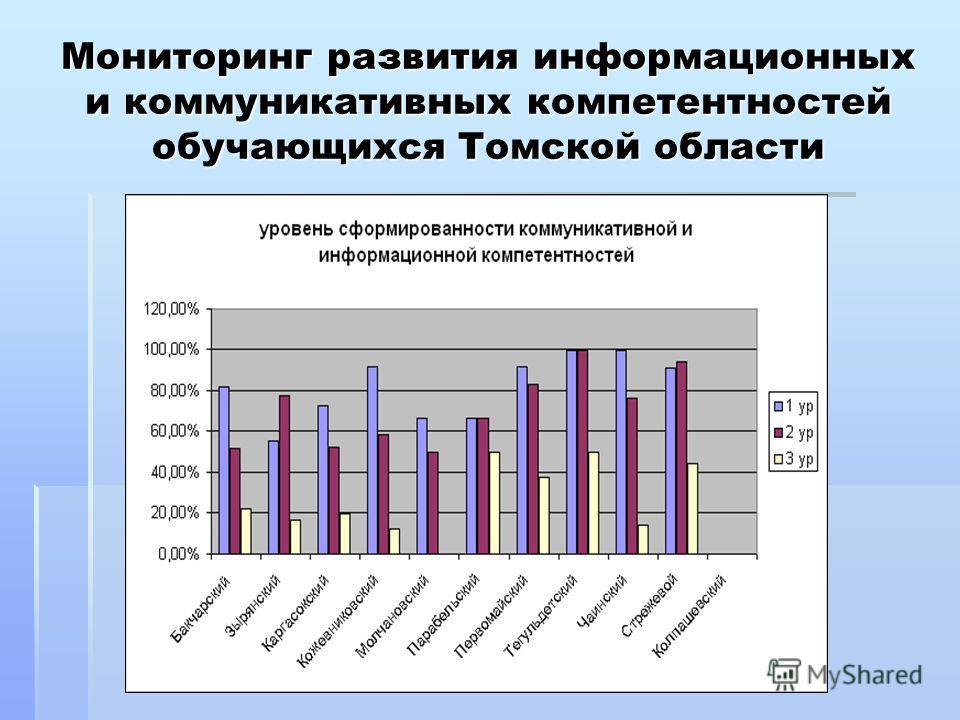 Мониторинг развития информационных и коммуникативных компетентностей обучающихся Томской области