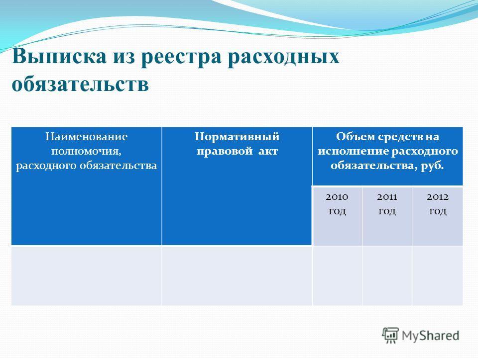 Выписка из реестра расходных обязательств Наименование полномочия, расходного обязательства Нормативный правовой акт Объем средств на исполнение расходного обязательства, руб. 2010 год 2011 год 2012 год
