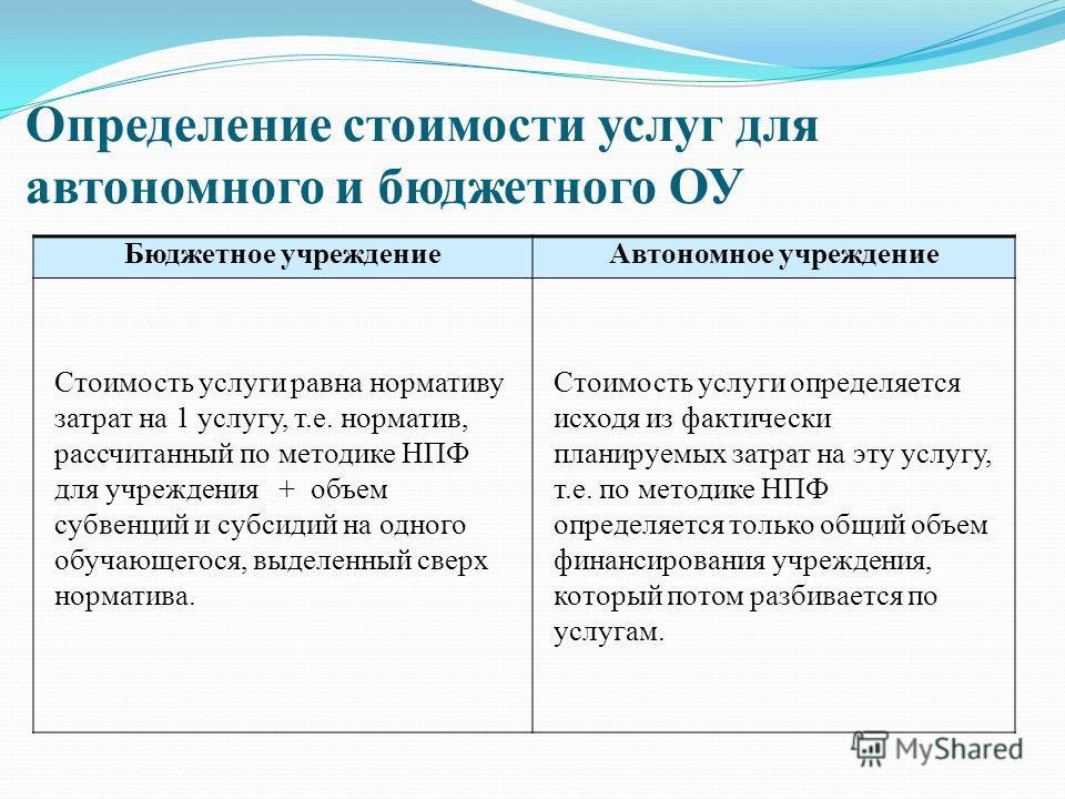 Определение стоимости услуг для автономного и бюджетного ОУ Бюджетное учреждениеАвтономное учреждение Стоимость услуги равна нормативу затрат на 1 услугу, т.е. норматив, рассчитанный по методике НПФ для учреждения + объем субвенций и субсидий на одно