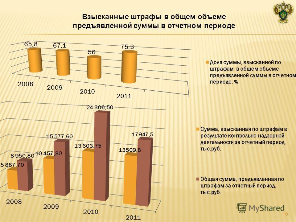 Взысканные штрафы в общем объеме предъявленной суммы в отчетном периоде 10