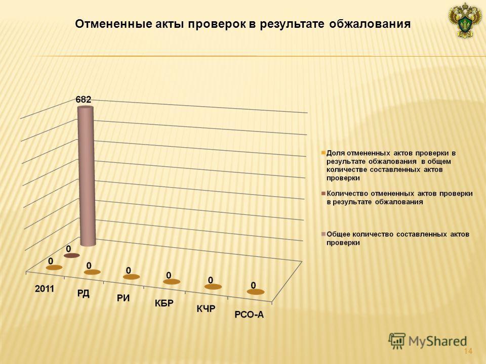 Отмененные акты проверок в результате обжалования 14