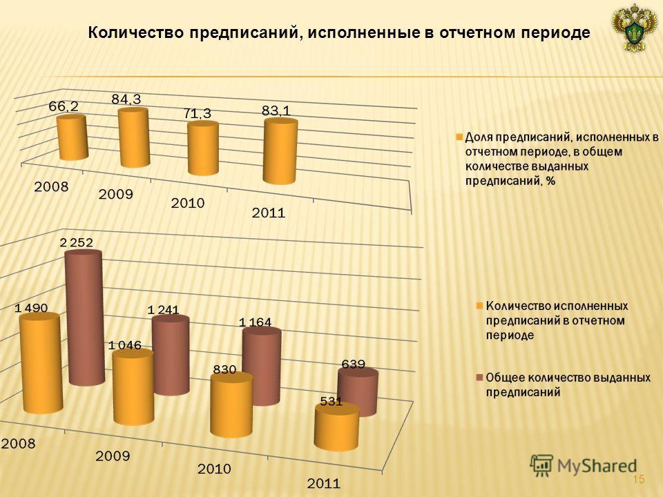 Количество предписаний, исполненные в отчетном периоде 15