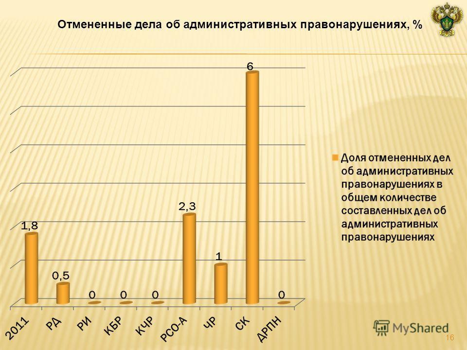 Отмененные дела об административных правонарушениях, % 16