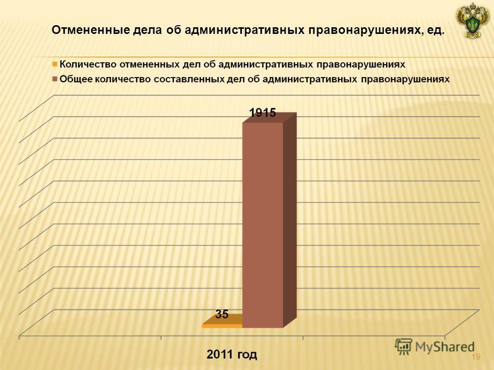 Отмененные дела об административных правонарушениях, ед. 19
