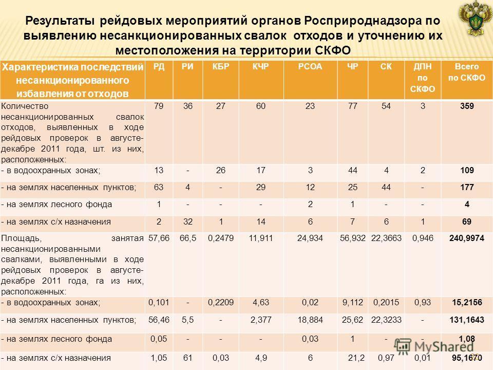 Характеристика последствий несанкционированного избавления от отходов РДРИКБРКЧРРСОАЧРСК ДПН по СКФО Всего по СКФО Количество несанкционированных свалок отходов, выявленных в ходе рейдовых проверок в августе- декабре 2011 года, шт. из них, расположен