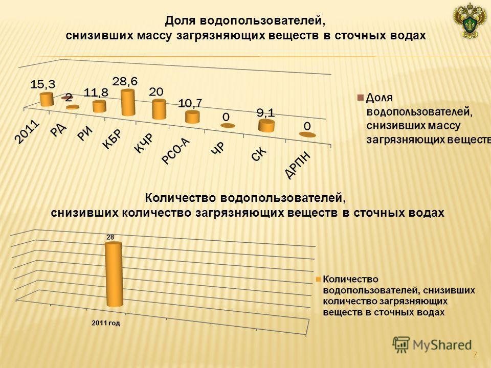 Количество водопользователей, снизивших количество загрязняющих веществ в сточных водах Доля водопользователей, снизивших массу загрязняющих веществ в сточных водах 7