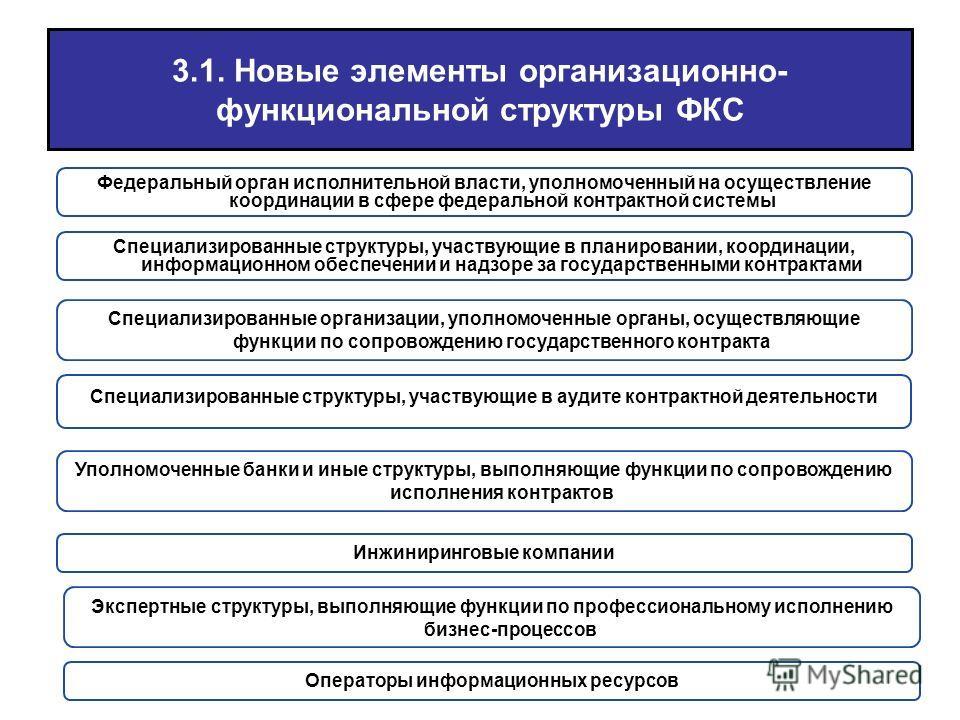 3.1. Новые элементы организационно- функциональной структуры ФКС Федеральный орган исполнительной власти, уполномоченный на осуществление координации в сфере федеральной контрактной системы Специализированные структуры, участвующие в планировании, ко