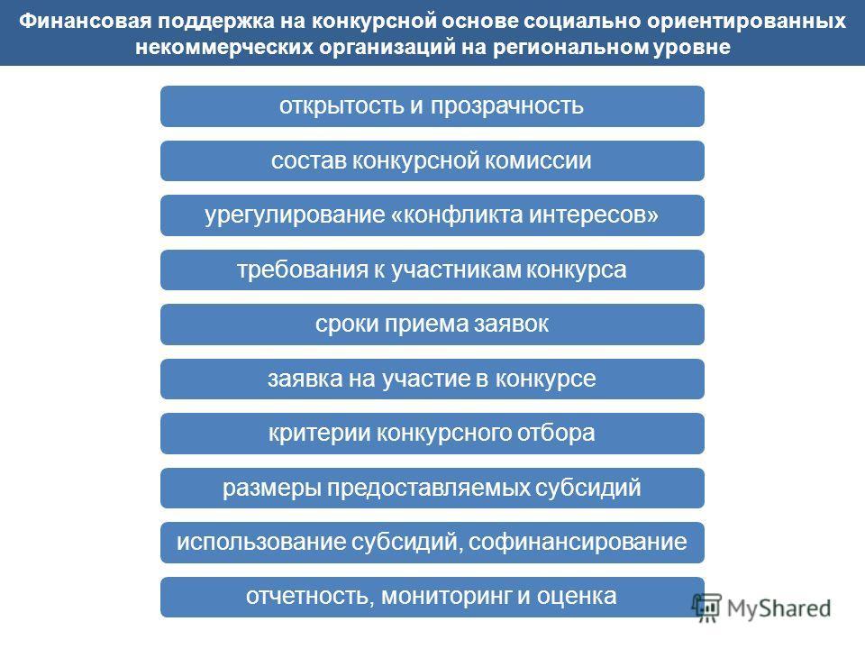 Финансовая поддержка на конкурсной основе социально ориентированных некоммерческих организаций на региональном уровне открытость и прозрачность состав конкурсной комиссии урегулирование «конфликта интересов» сроки приема заявок заявка на участие в ко
