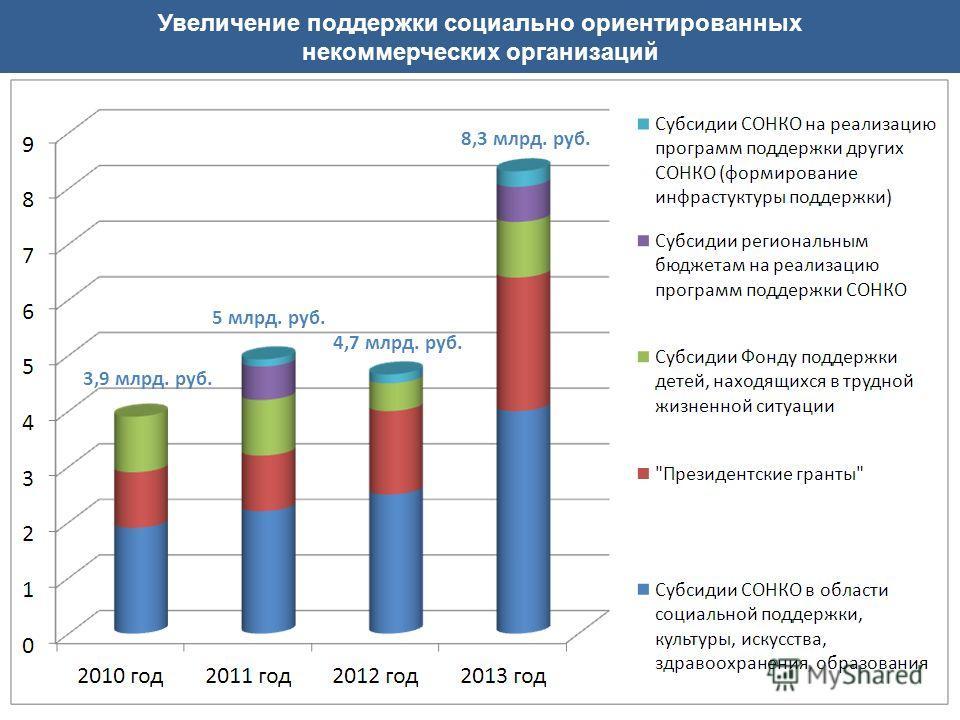 Увеличение поддержки социально ориентированных некоммерческих организаций 3,9 млрд. руб. 5 млрд. руб. 8,3 млрд. руб. 4,7 млрд. руб.