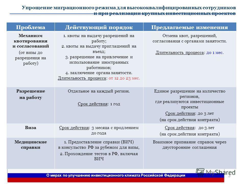 О мерах по улучшению инвестиционного климата Российской Федерации 3 ПроблемаДействующий порядокПредлагаемые изменения Механизм квотирования и согласований (от визы до разрешения на работу) 1. квоты на выдачу разрешений на работу; 2. квоты на выдачу п