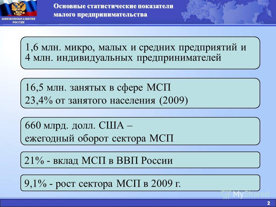 МИНЭКОНОМРАЗВИТИЯ РОССИИ Основные статистические показатели малого предпринимательства 2 9,1% - рост сектора МСП в 2009 г. 660 млрд. долл. США – ежегодный оборот сектора МСП 16,5 млн. занятых в сфере МСП 23,4% от занятого населения (2009) 21% - вклад