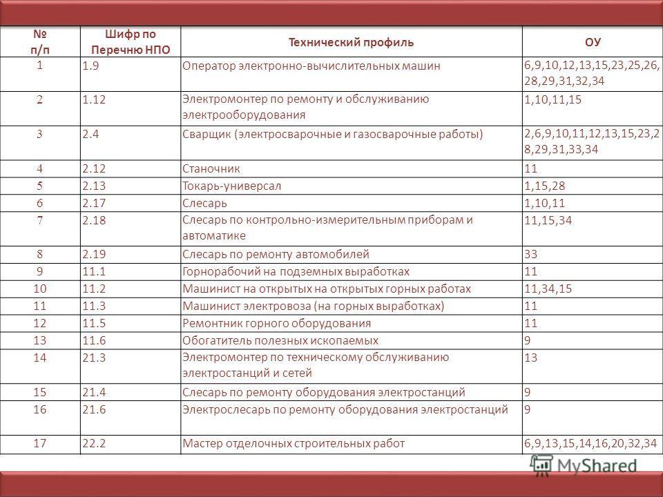 п/п Шифр по Перечню НПО Технический профильОУ 11.9Оператор электронно-вычислительных машин6,9,10,12,13,15,23,25,26, 28,29,31,32,34 2 1.12Электромонтер по ремонту и обслуживанию электрооборудования 1,10,11,15 3 2.4Сварщик (электросварочные и газосваро