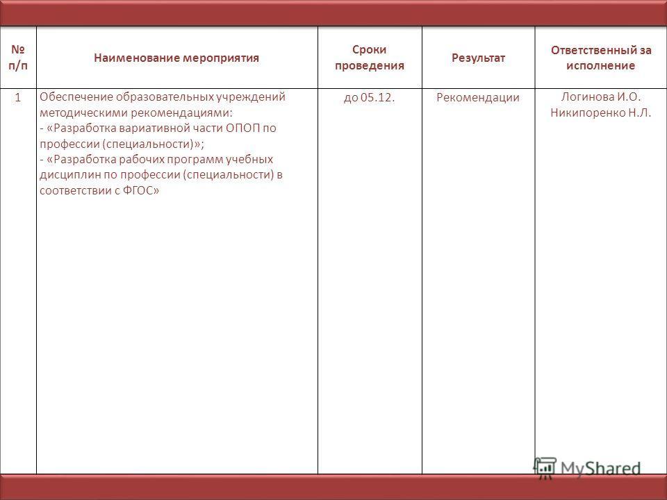 п/п Наименование мероприятия Сроки проведения Результат Ответственный за исполнение 1Обеспечение образовательных учреждений методическими рекомендациями: - «Разработка вариативной части ОПОП по профессии (специальности)»; - «Разработка рабочих програ