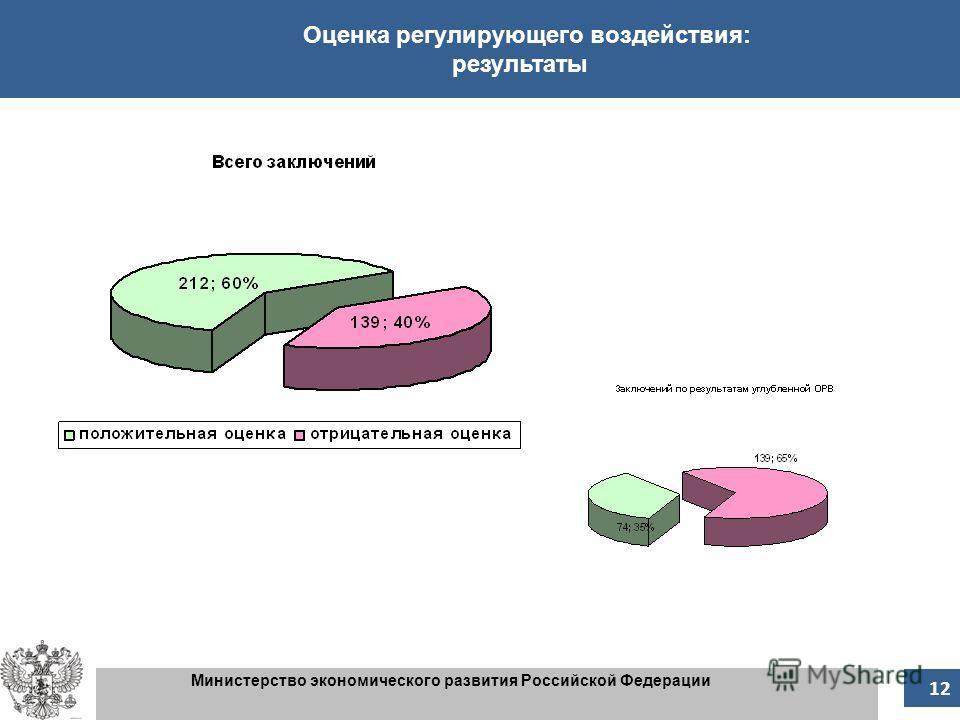 12 Оценка регулирующего воздействия: результаты Министерство экономического развития Российской Федерации 12