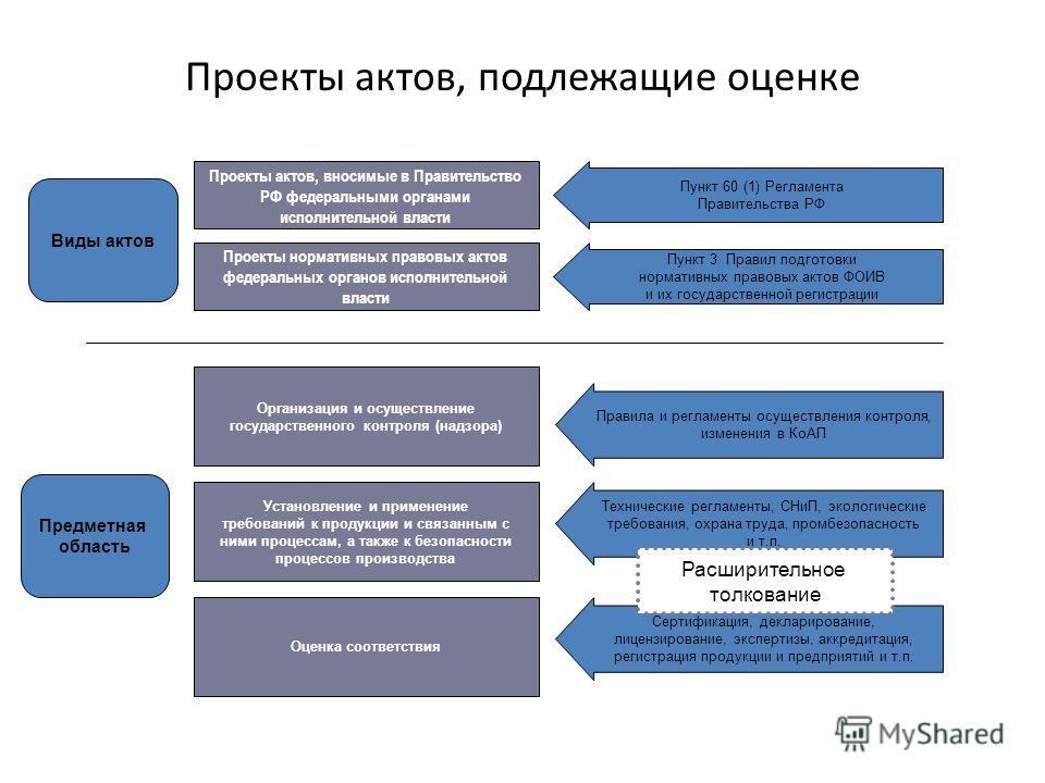 Проекты актов, подлежащие оценке Проекты актов, вносимые в Правительство РФ федеральными органами исполнительной власти Пункт 60 (1) Регламента Правительства РФ Пункт 3 Правил подготовки нормативных правовых актов ФОИВ и их государственной регистраци