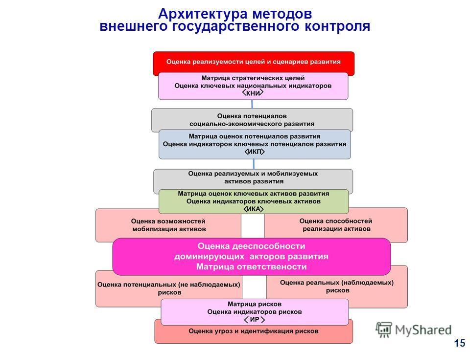 Архитектура методов внешнего государственного контроля 15
