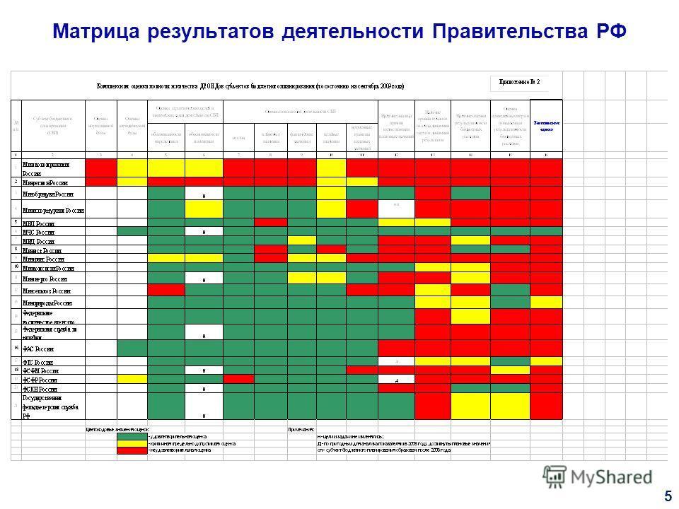 Матрица результатов деятельности Правительства РФ 5
