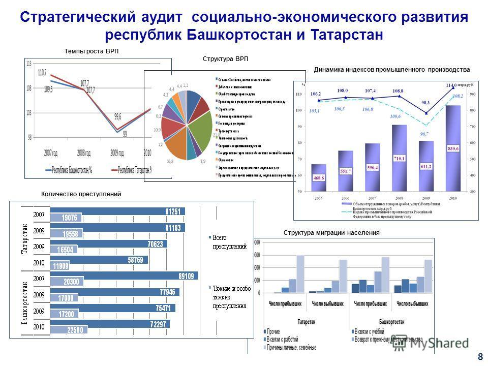 Стратегический аудит социально-экономического развития республик Башкортостан и Татарстан 8 Темпы роста ВРП Структура ВРП Количество преступлений Структура миграции населения Динамика индексов промышленного производства