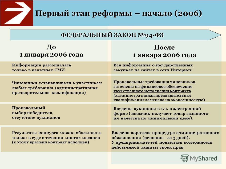 Первый этап реформы – начало (2006) После 1 января 2006 года До 1 января 2006 года Вся информация о государственных закупках на сайтах в сети Интернет. Произвольные требования чиновников заменены на финансовое обеспечение качественного исполнения кон