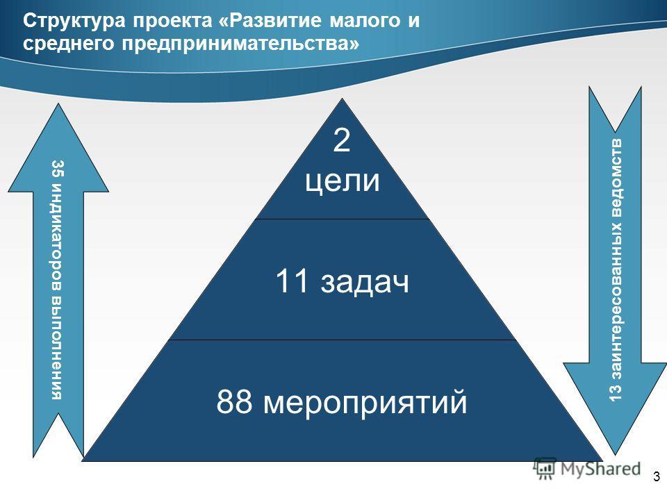 3 Структура проекта «Развитие малого и среднего предпринимательства» 2 цели 11 задач 88 мероприятий 13 заинтересованных ведомств 35 индикаторов выполнения