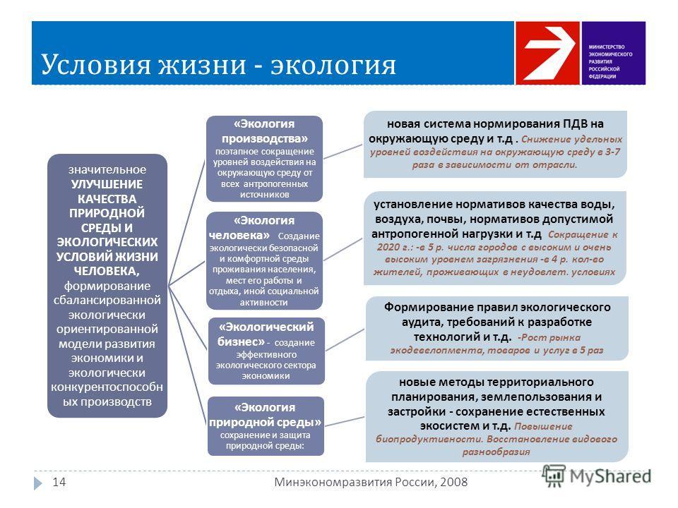 Условия жизни - экология 14 Минэкономразвития России, 2008 значительное УЛУЧШЕНИЕ КАЧЕСТВА ПРИРОДНОЙ СРЕДЫ И ЭКОЛОГИЧЕСКИХ УСЛОВИЙ ЖИЗНИ ЧЕЛОВЕКА, формирование сбалансированной экологически ориентированной модели развития экономики и экологически кон