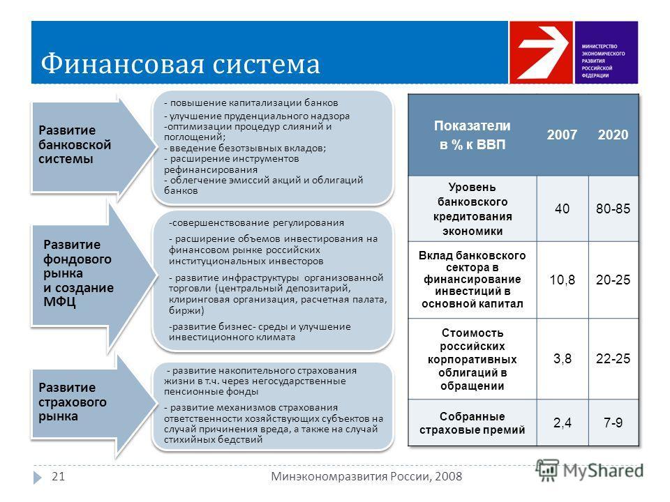 Финансовая система 21 Минэкономразвития России, 2008 - повышение капитализации банков - улучшение пруденциального надзора -оптимизации процедур слияний и поглощений; - введение безотзывных вкладов; - расширение инструментов рефинансирования - облегче