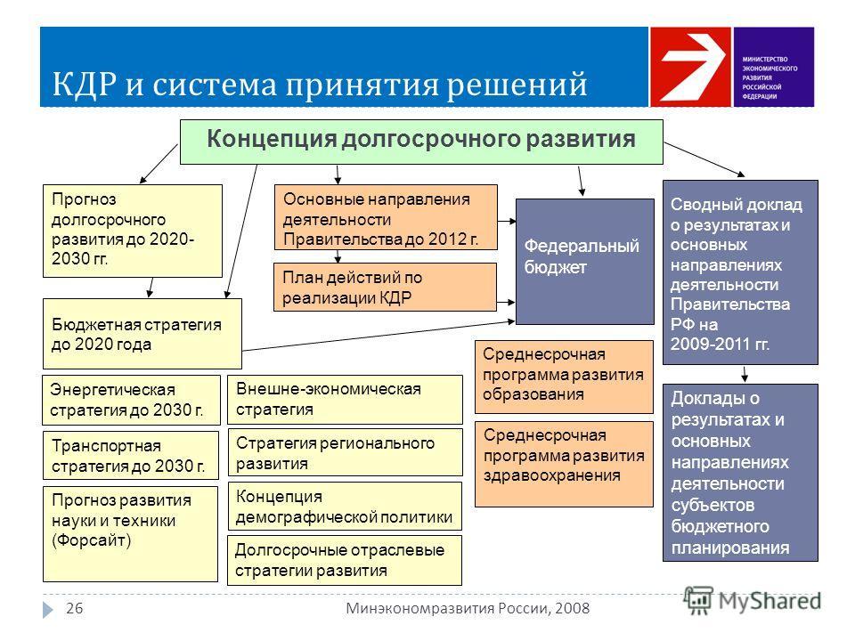 КДР и система принятия решений 26 Минэкономразвития России, 2008 Энергетическая стратегия до 2030 г. Сводный доклад о результатах и основных направлениях деятельности Правительства РФ на 2009-2011 гг. Бюджетная стратегия до 2020 года Внешне-экономиче