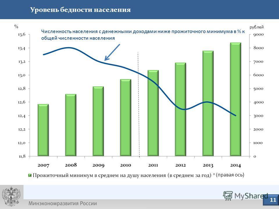 12 (правая ось) % рублей Численность населения с денежными доходами ниже прожиточного минимума в % к общей численности населения Уровень бедности населения