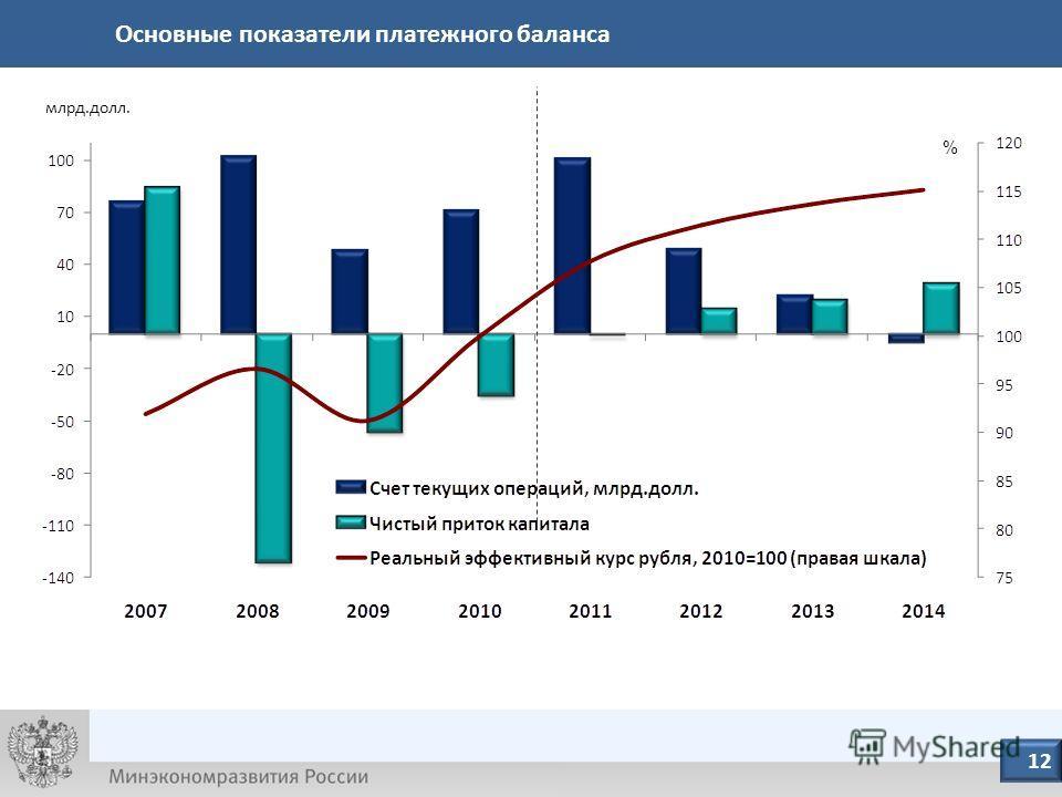 10/23/10 13 млрд.долл. 13 12 % Основные показатели платежного баланса