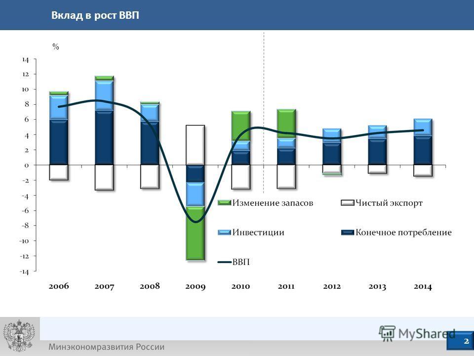 % 3 Вклад в рост ВВП 2