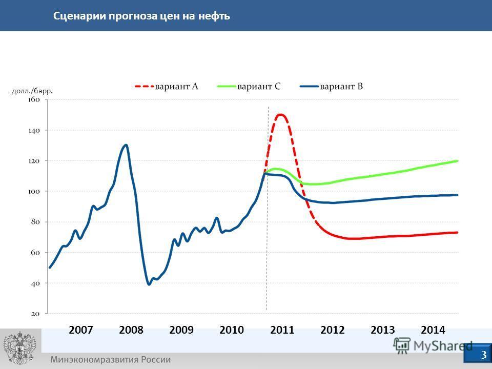долл./барр. 4 Сценарии прогноза цен на нефть 2007 2008 2009 2010 2011 2012 2013 2014