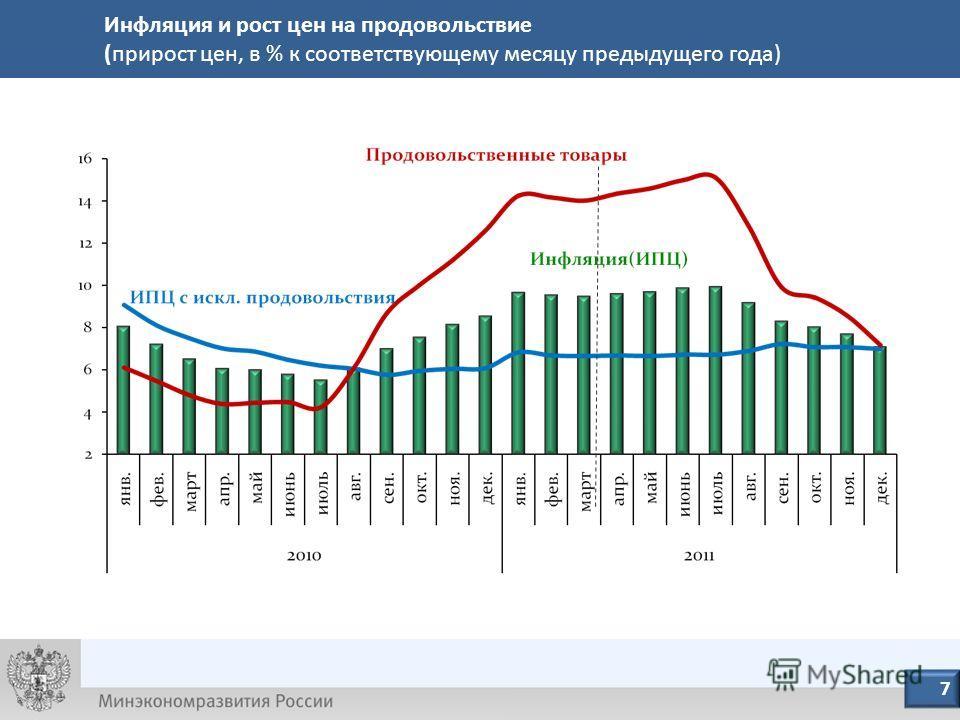 8 7 Инфляция и рост цен на продовольствие (прирост цен, в % к соответствующему месяцу предыдущего года)
