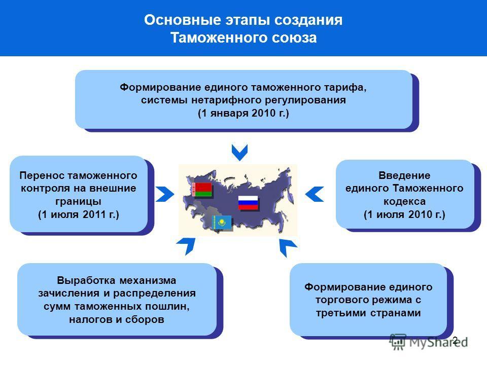 2 Основные этапы создания Таможенного союза Формирование единого таможенного тарифа, системы нетарифного регулирования (1 января 2010 г.) Формирование единого таможенного тарифа, системы нетарифного регулирования (1 января 2010 г.) Введение единого Т