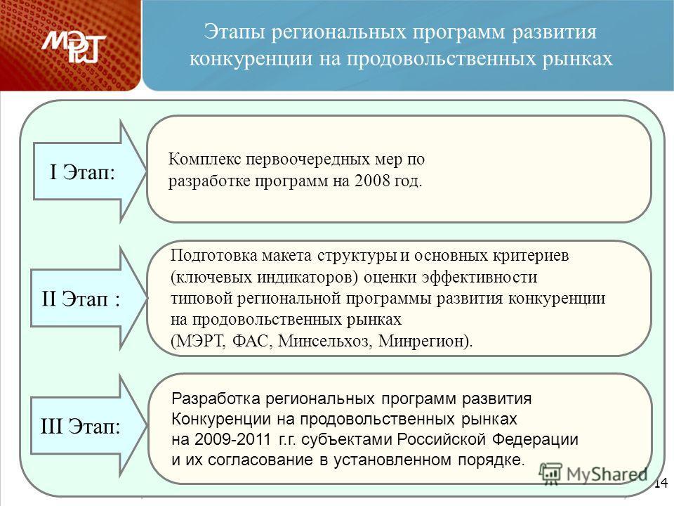 14 Этапы региональных программ развития конкуренции на продовольственных рынках Комплекс первоочередных мер по разработке программ на 2008 год. Подготовка макета структуры и основных критериев (ключевых индикаторов) оценки эффективности типовой регио