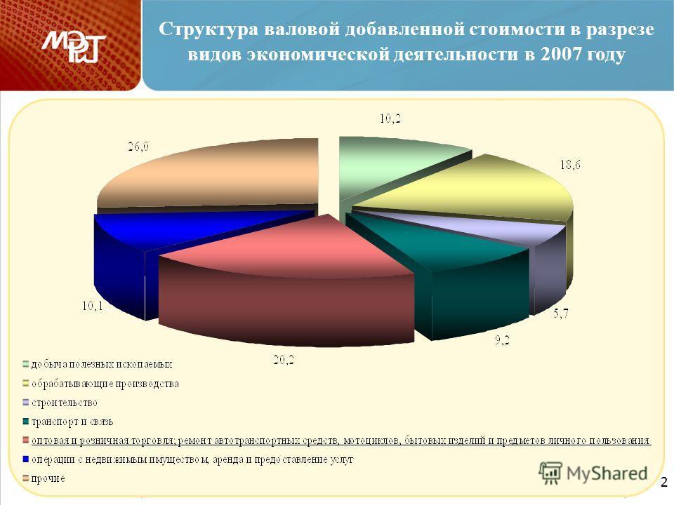 2 2 Структура валовой добавленной стоимости в разрезе видов экономической деятельности в 2007 году